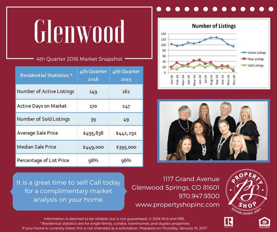 Q4 Market Snapshot 2016 - GWS