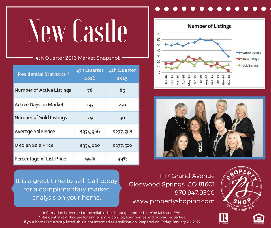 Q4 2016 Market Snapshot - New Castle